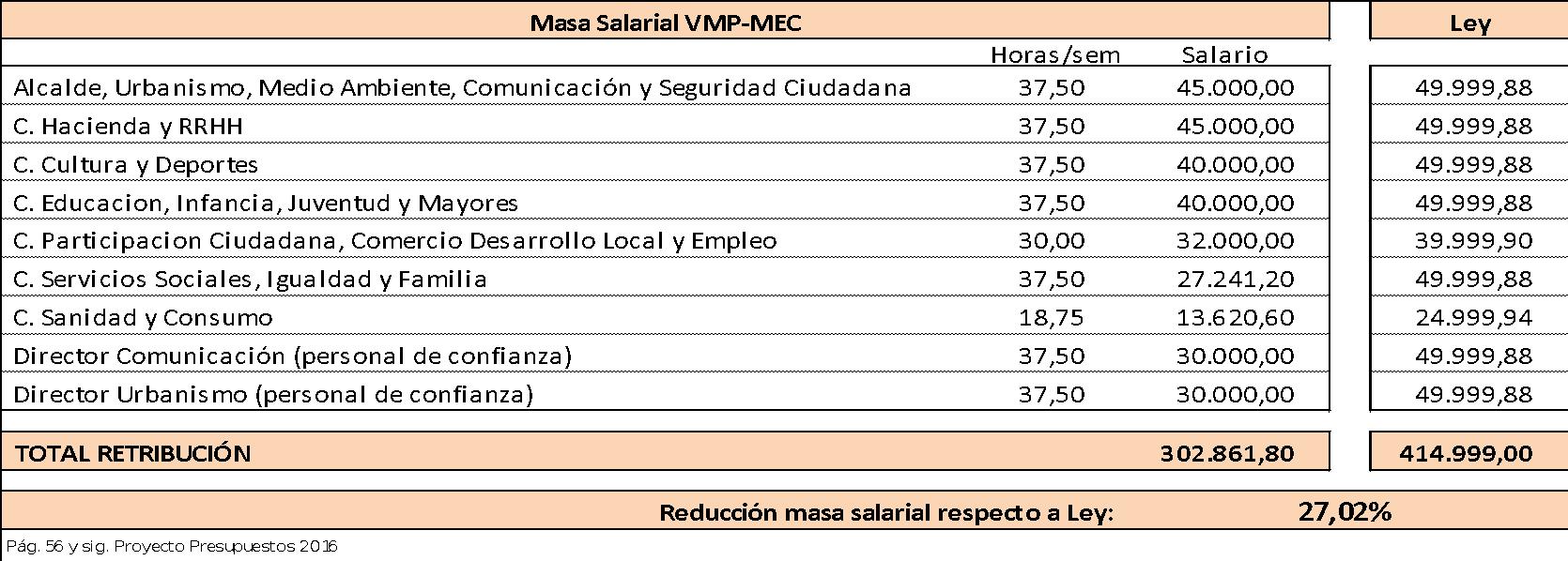 Masa salarial VMP-MeC