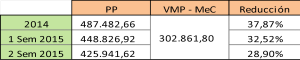 Comparación porcentual