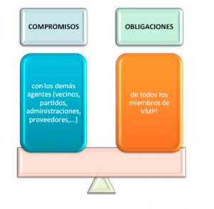 Compromisos y obligaciones